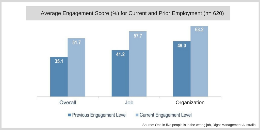 Average Engagement Score (%) for Current and Prior Employment (n= 620)
